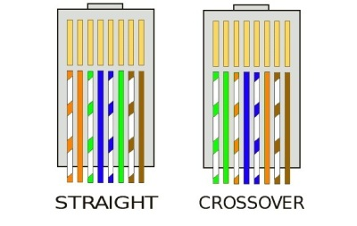 Cara Crimping Kabel UTP ke RG-45