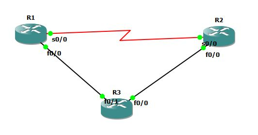 Authentication OSPF