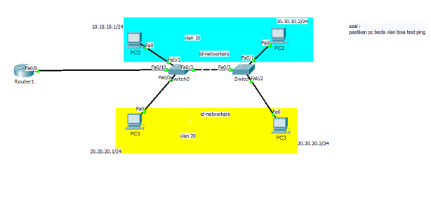 Tshoot CCNA Inter-VLAN
