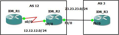 eBGP Peering